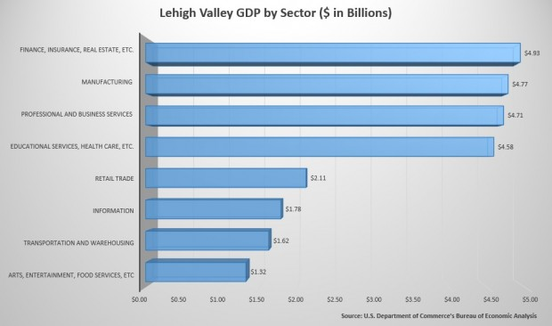 A breakdown by sector of the Lehigh Valley's GDP. The region has total GDP of $34.3 billion, larger than 102 countries.