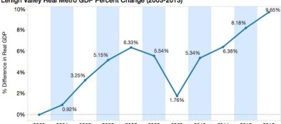 Lehigh Valley Metro GDP Change 2003-2013 (cropped)