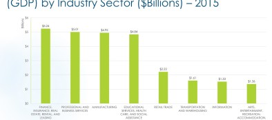 Lehigh Valley 2014 GDP By Sector