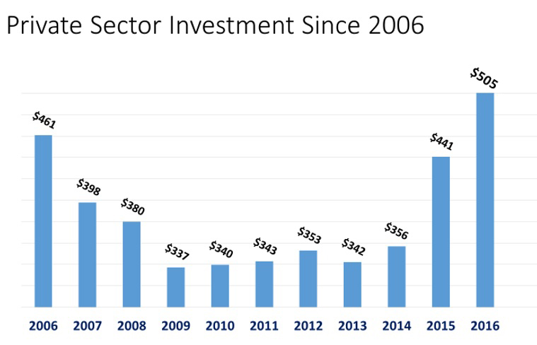 LVEDC Private Sector Investment Since 2006