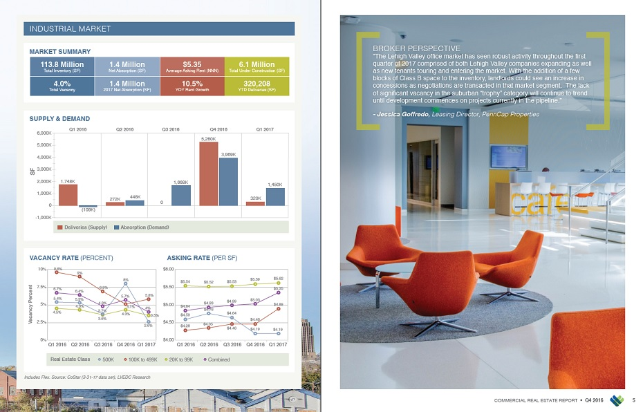 Sample pages from the Q1 2017 issue of the Lehigh Valley Commercial Real Estate Report.