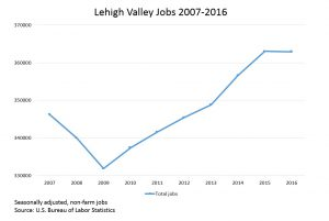 A year-by-year breakdown of job growth in the Lehigh Valley since 2007.