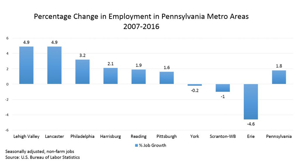 The Lehigh Valley had 4.9 percent more jobs by the end of 2016 than it did before the Great Recession began, higher than the statewide average of 1.8 percent, and higher than seven other major regions in the state.