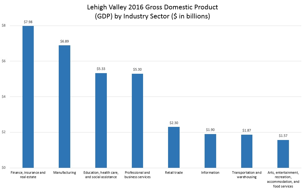 The Lehigh Valley GDP saw year-over-year growth in each individual subsector, reflecting the remarkable balance of the Lehigh Valley economy.