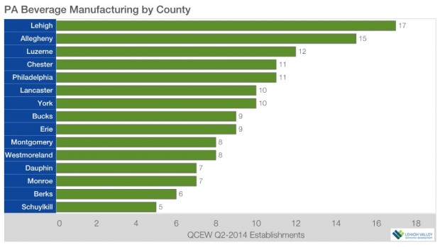 Lehigh County had more beverage manufacturing companies in the second quarter of 2014 than than any of Pennsylvania's 66 other counties.