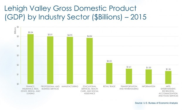 The GDP for the Lehigh Valley's top four sectors are all extremely close, falling within $400 million of each other.