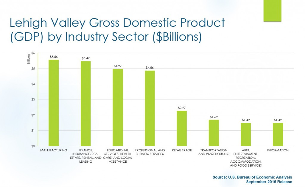 Manufacturing is now the largest subsector of the Lehigh Valley economy, making up $5.56 billion of the overall $36.97 regional GDP.