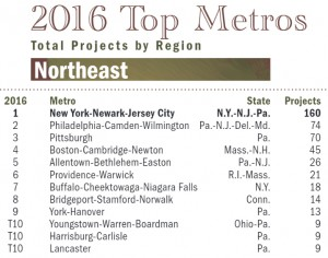 The Lehigh Valley was the only Northeast region with a population range between 200,000 and 1 million to make the top five list. (image courtesy Site Selection)