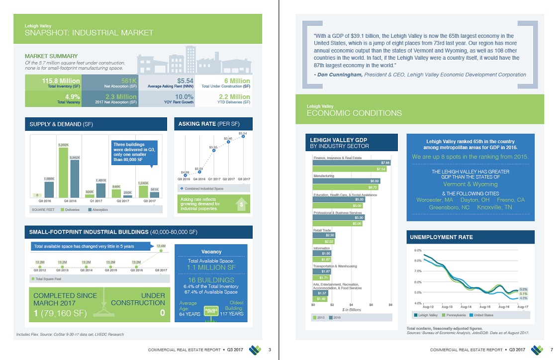 The Lehigh Valley Commercial Real Estate Report provides economic data on the region's office and industrial markets.