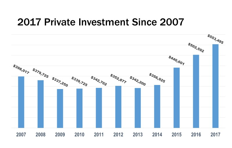 With $553,495 from private sector companies and organizations, 2017 marks the single largest investment year in LVEDC history.