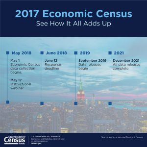 The U.S. Census Bureau will mail out instructions for filling out the 2017 Economic Census to businesses nationwide in early May.