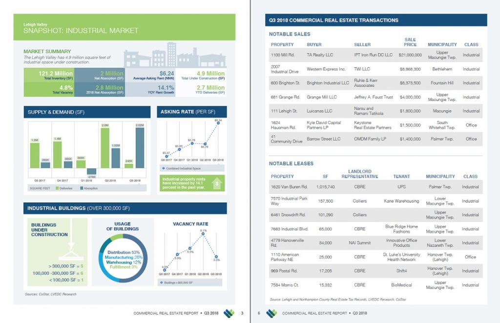 Pages from the new issue of the Lehigh Valley Commercial and Industrial Real Estate Report, which covers data from the third quarter of 2018.