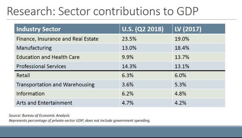 Just 5.9 percentage points separate the top four economic sectors of the Lehigh Valley's $40.1 billion GDP, whereas at the national level, the top four sectors are separated by 13.6 percentage points.
