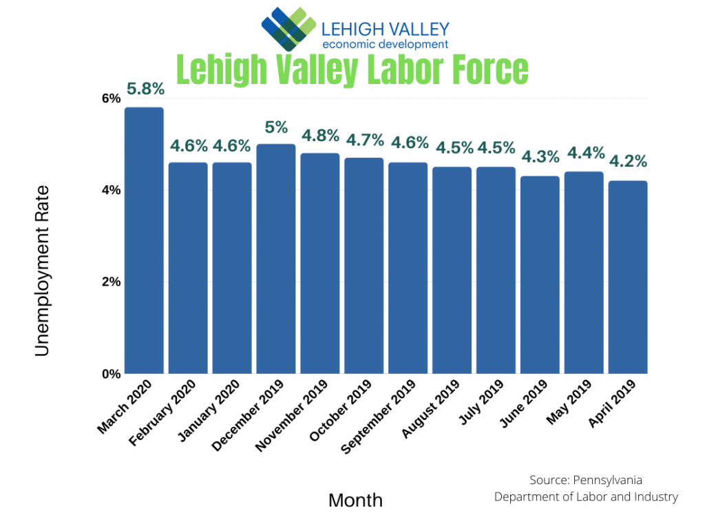 Lehigh Valley Labor Force