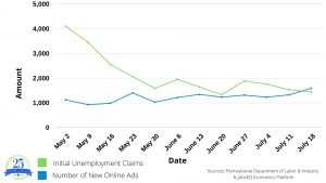 Initial Unemployment Claims and New Online Job Ads