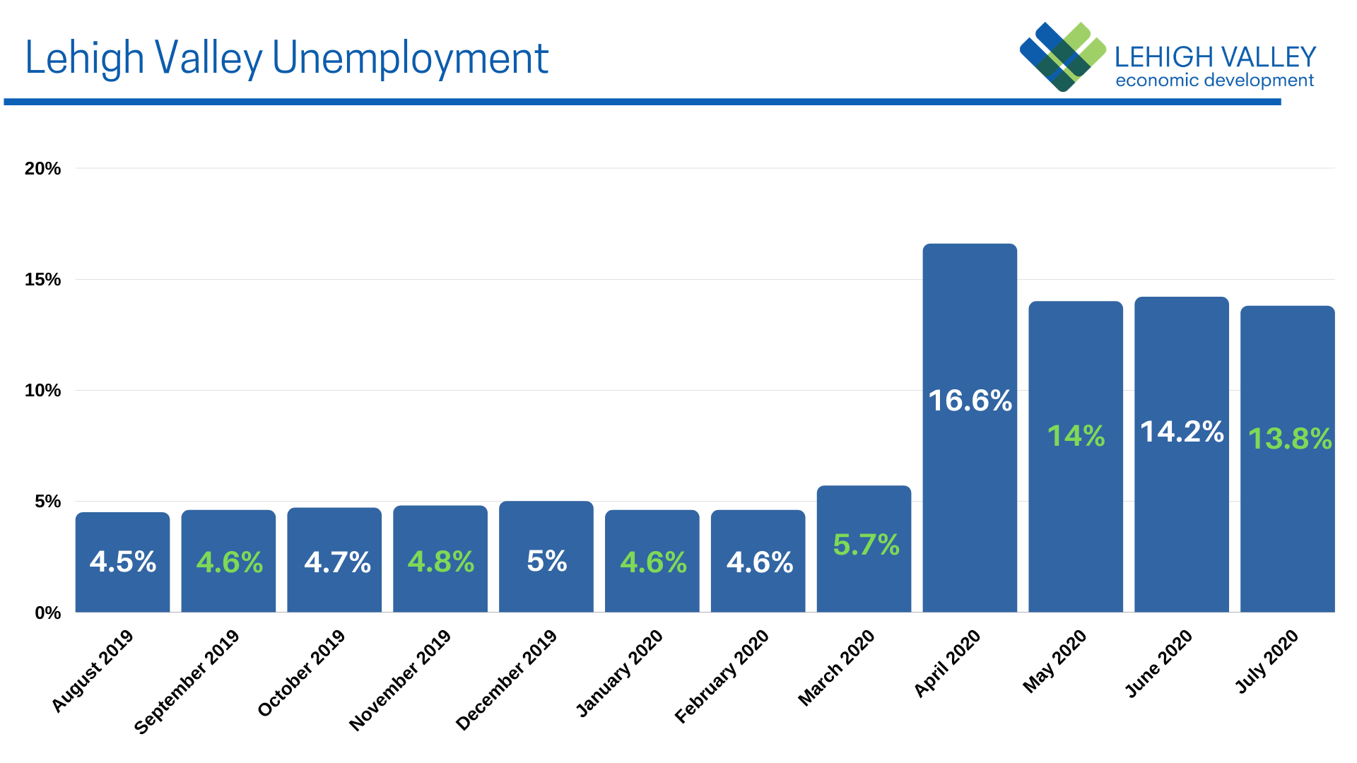 Lehigh Valley Unemployment Rate in July