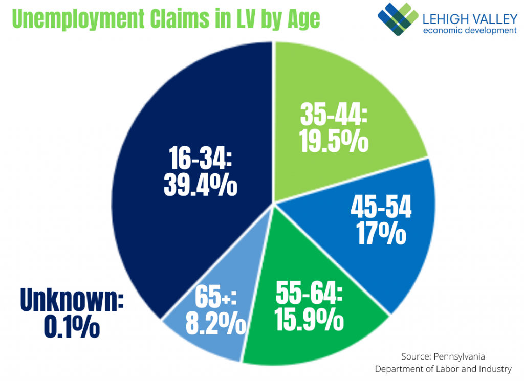 Unemployment Claims by Age in Lehigh Valley