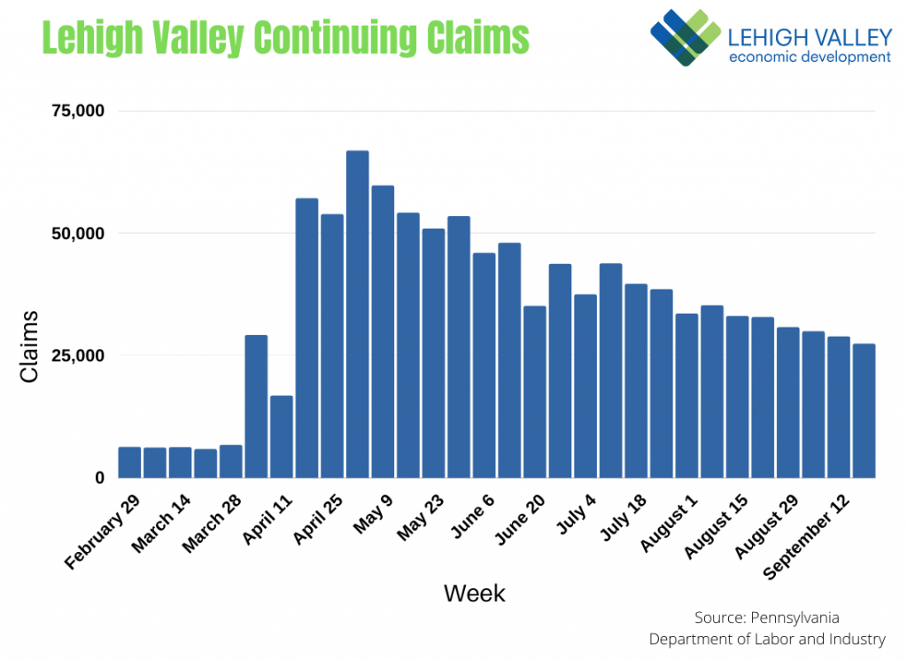 Lehigh Valley Continuing Unemployment Claims