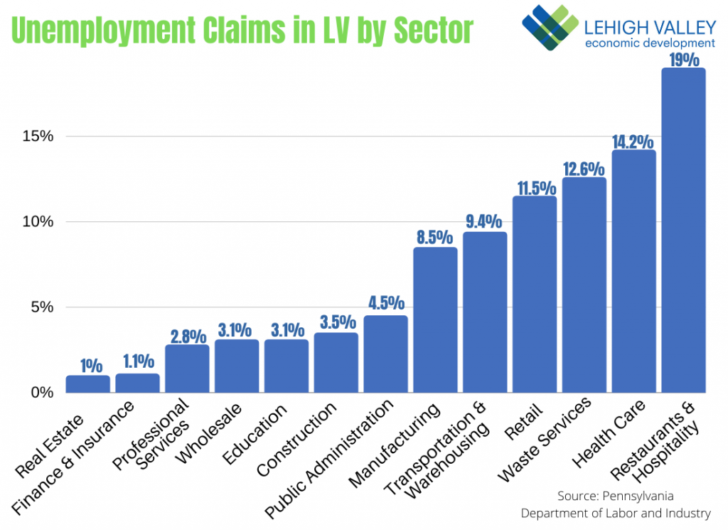Continuing Unemployment Claims by Industry