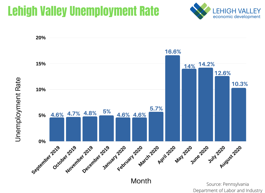 Lehigh Valley Unemployment Rate